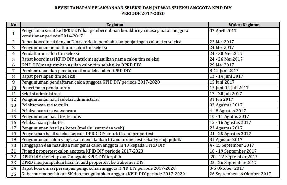 REVISI Jadwal Seleksi Calon Anggota KPID DIY Periode 2017-2020